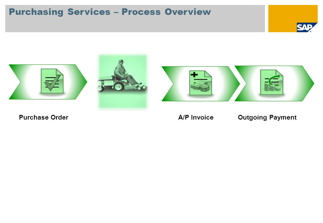 Purchasing Services – Process Overview
