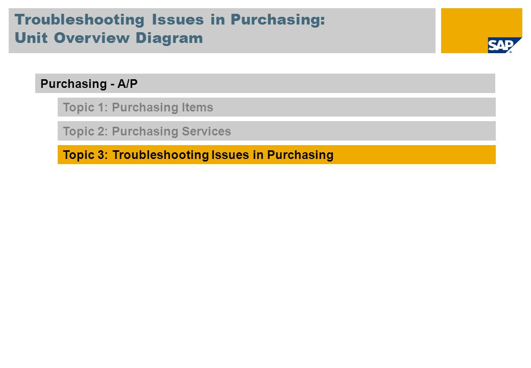 Troubleshooting Issues in Purchasing: Unit Overview Diagram
