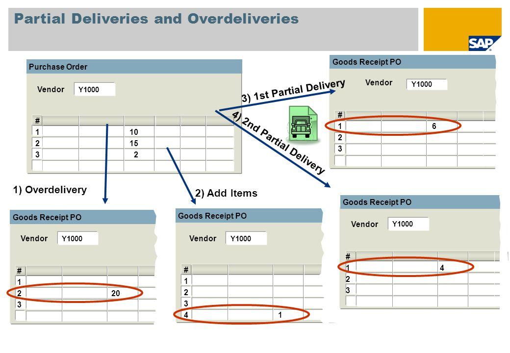 Partial Deliveries and Overdeliveries