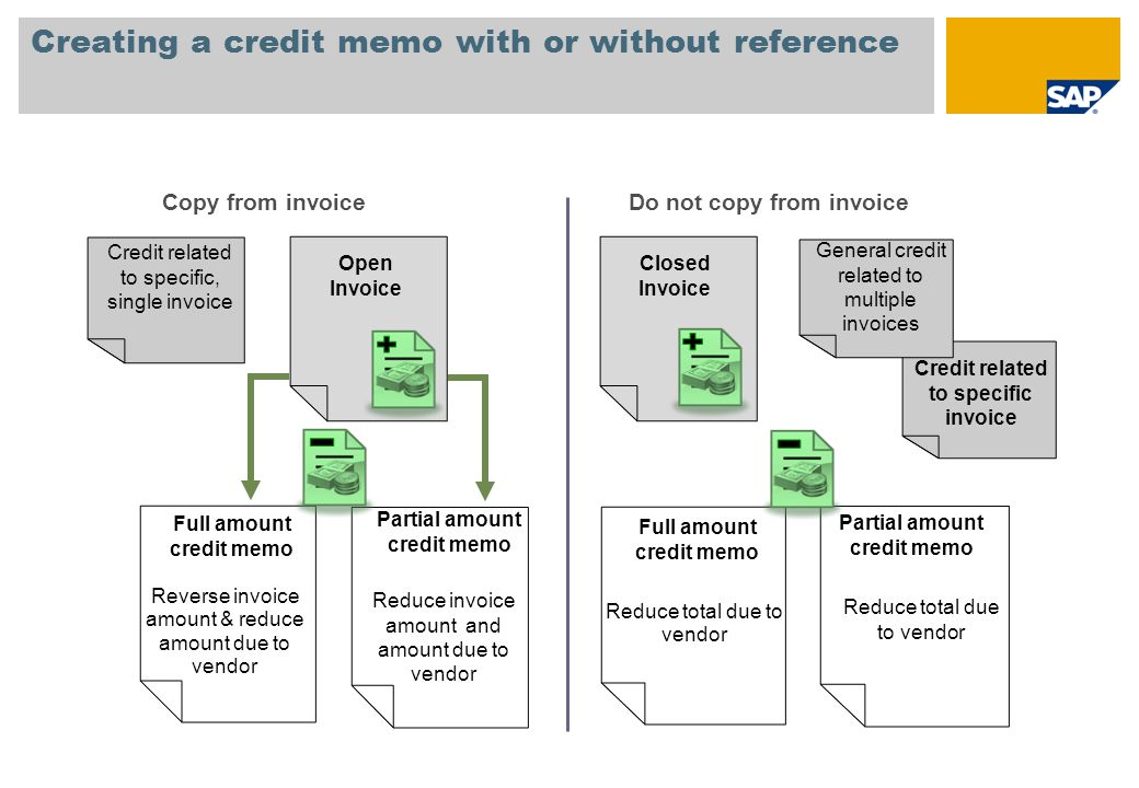 Creating a credit memo with or without reference