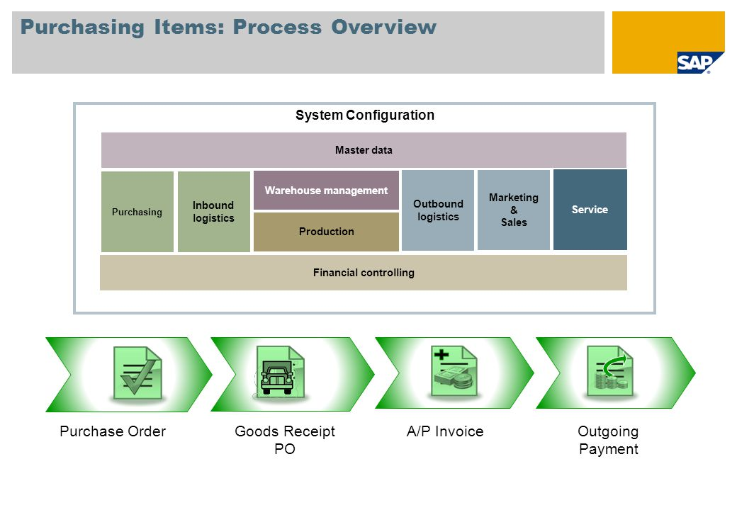 Purchasing Items: Process Overview