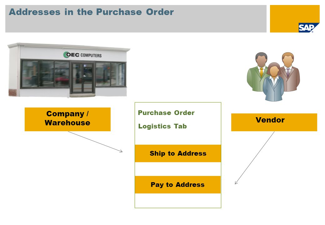 Addresses in the Purchase Order