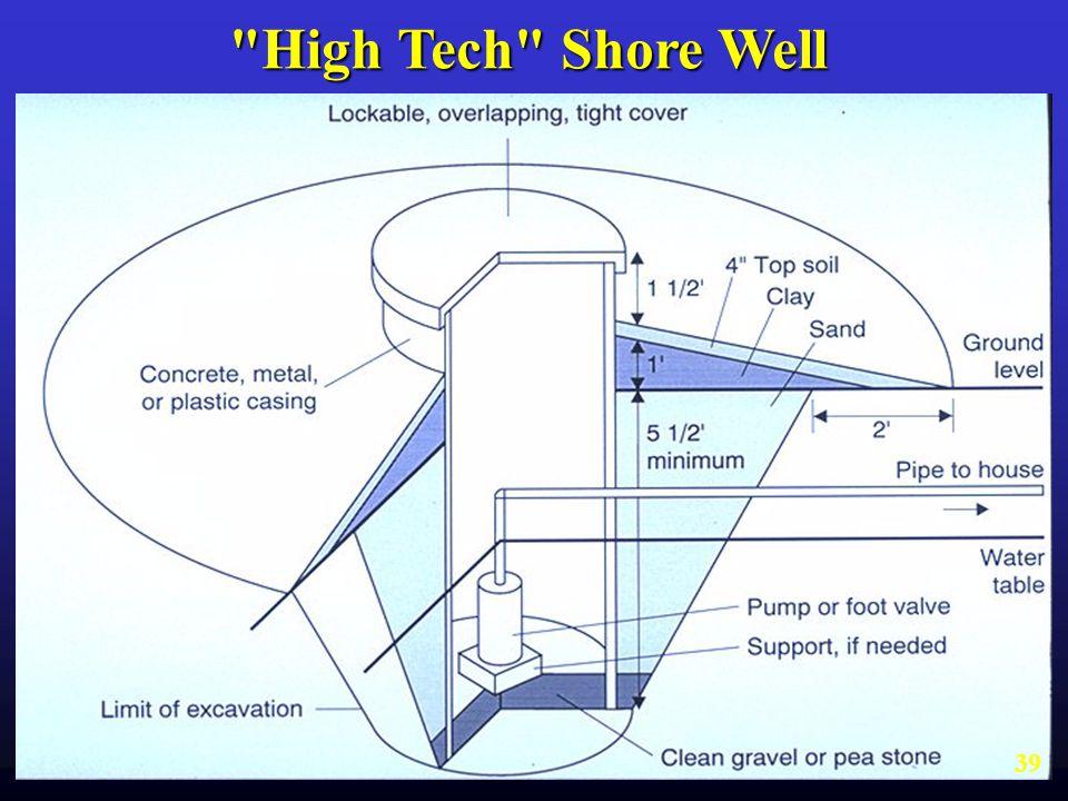 High Tech Shore Well
