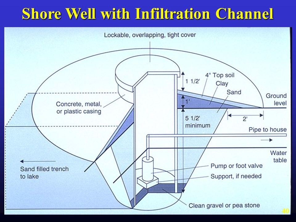 Shore Well with Infiltration Channel