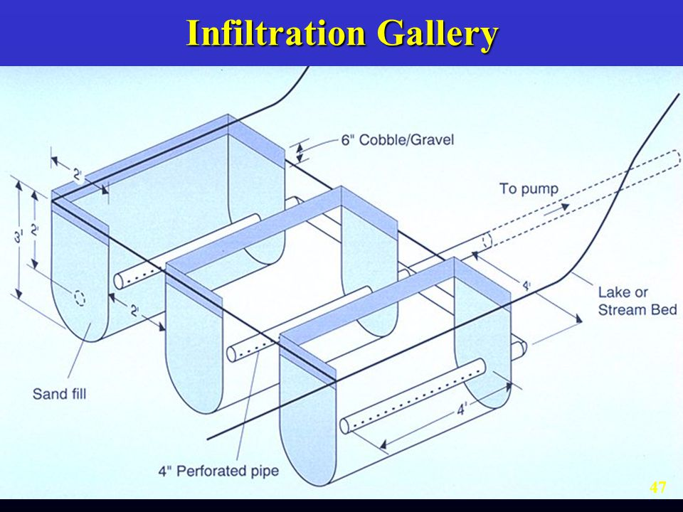 Infiltration Gallery
