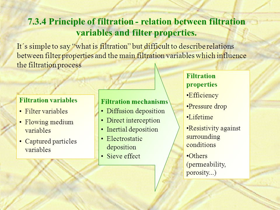 7.3.4 Principle of filtration - relation between filtration variables and filter properties.