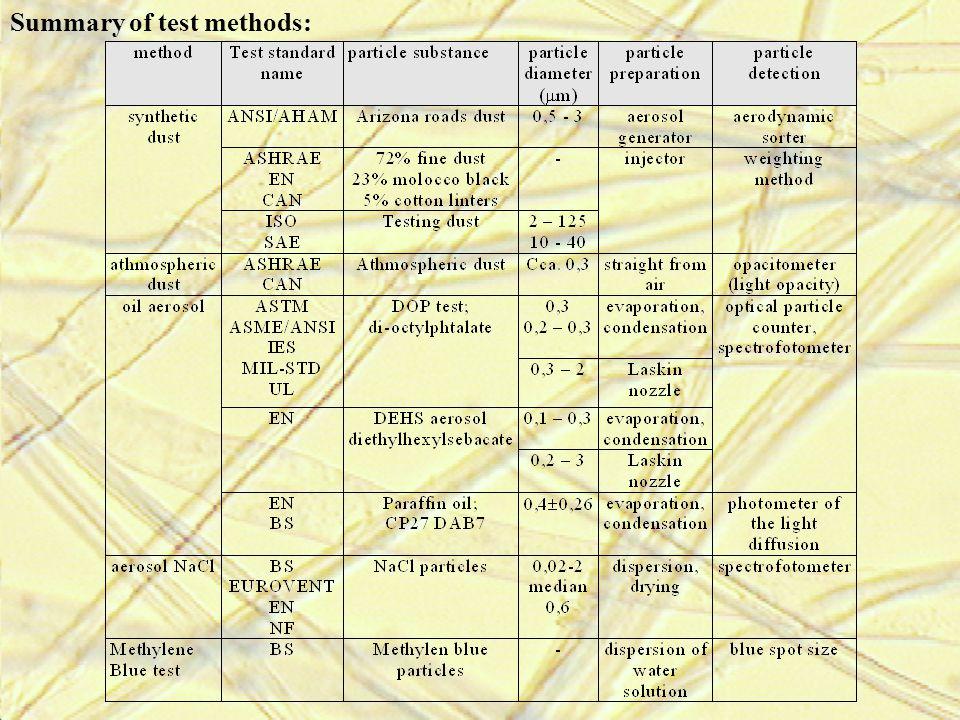 Summary of test methods: