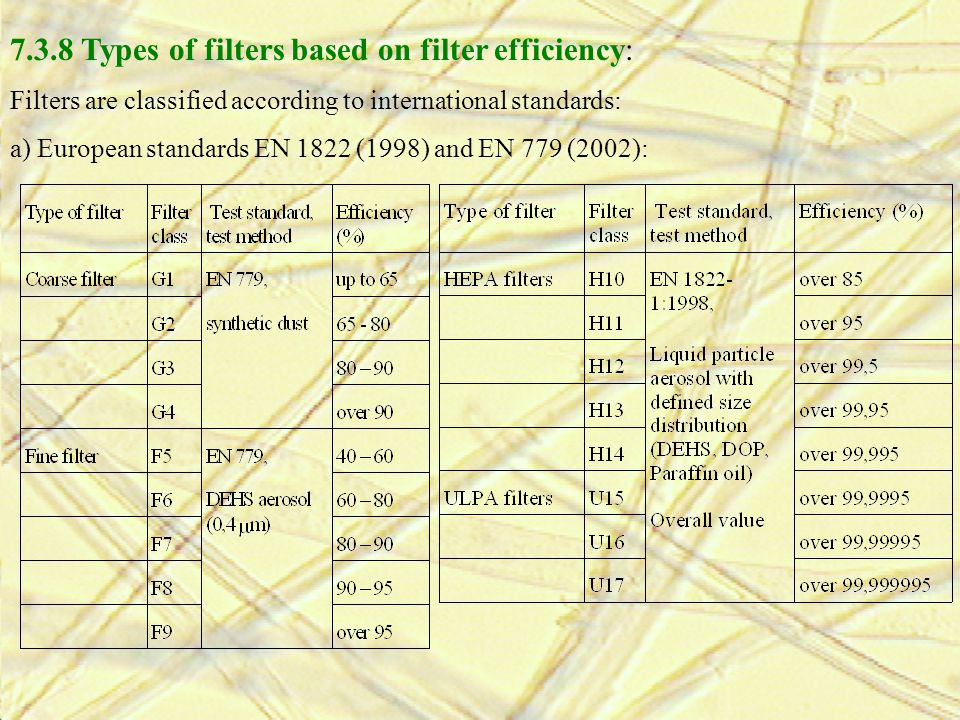 7.3.8 Types of filters based on filter efficiency: