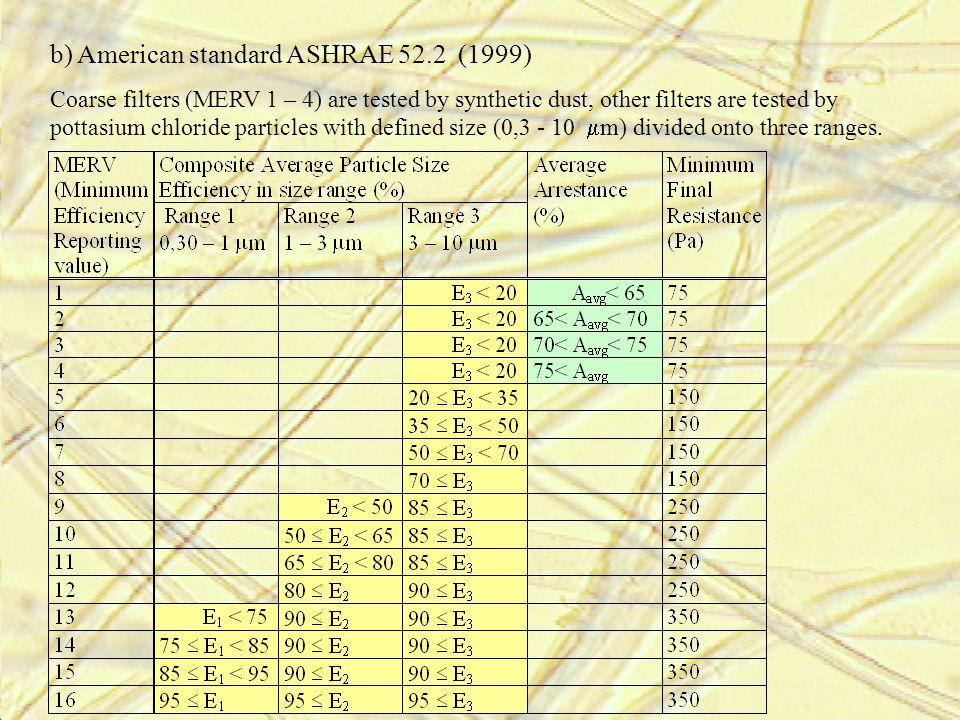 b) American standard ASHRAE 52.2 (1999)