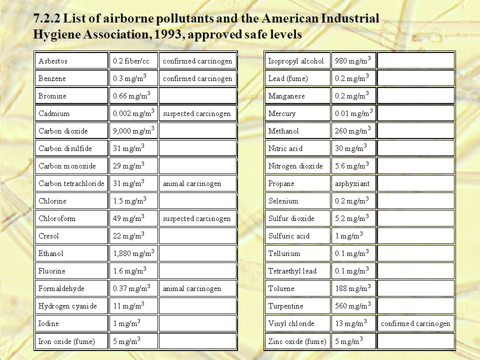 7.2.2 List of airborne pollutants and the American Industrial Hygiene Association, 1993, approved safe levels