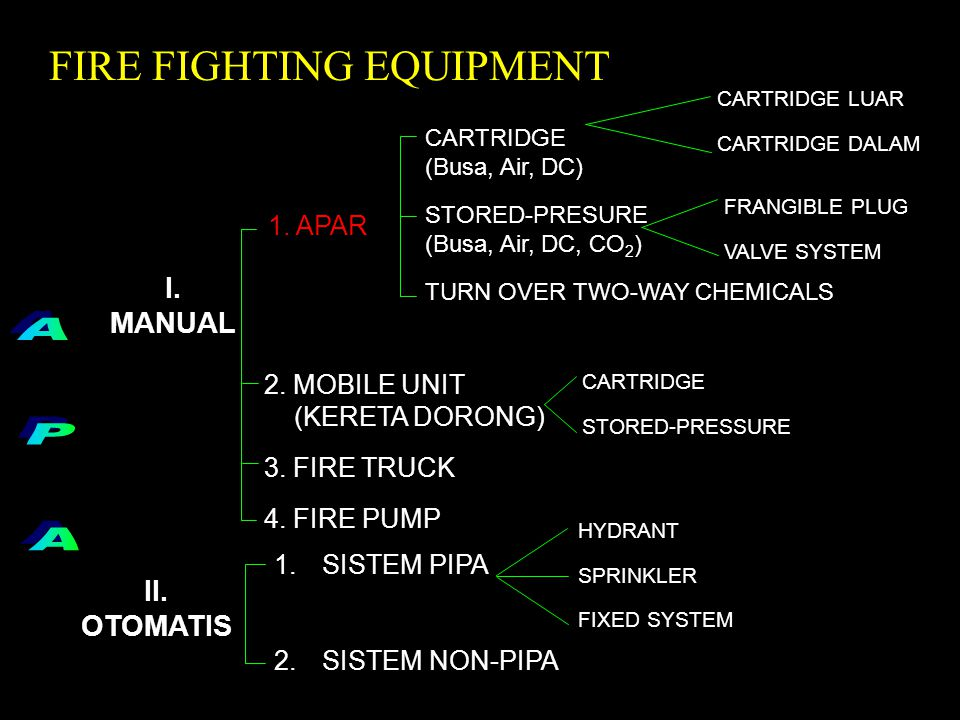 A P A FIRE FIGHTING EQUIPMENT I. MANUAL II. OTOMATIS 1. APAR