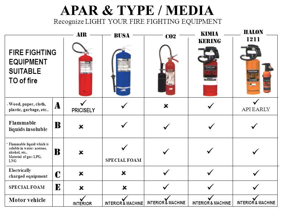 APAR & TYPE / MEDIA   A    B       B       C    E