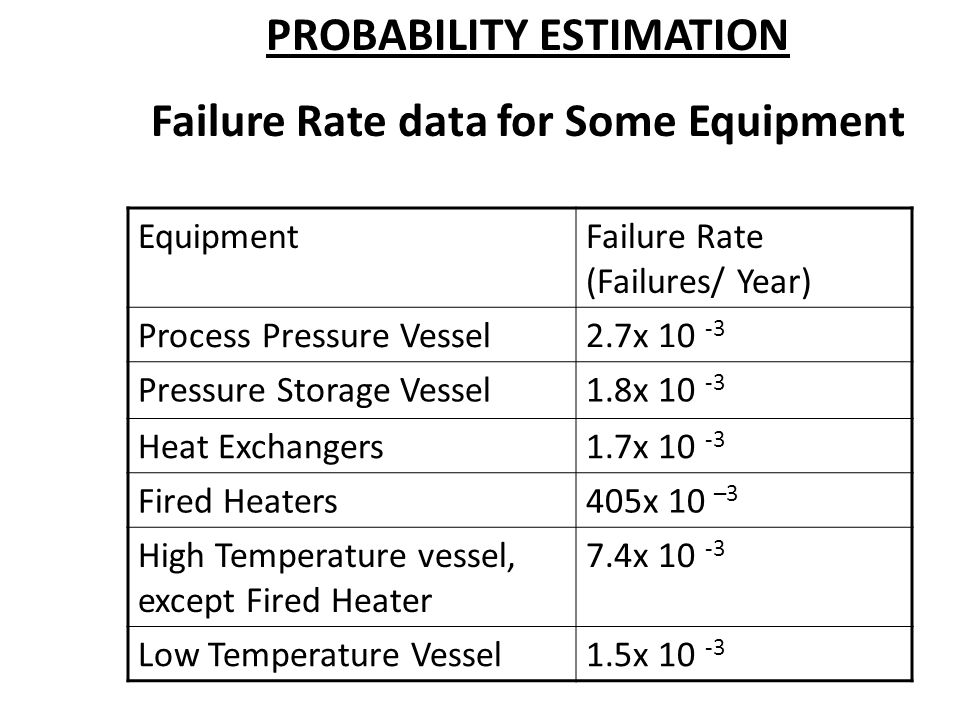 PROBABILITY ESTIMATION Failure Rate data for Some Equipment