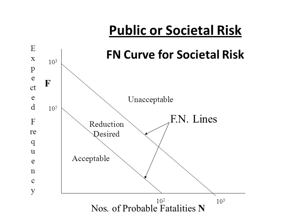 Public or Societal Risk FN Curve for Societal Risk