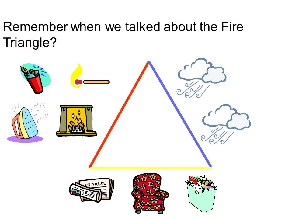 Remember when we talked about the Fire Triangle