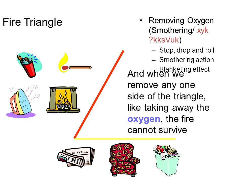 Fire Triangle Removing Oxygen (Smothering/ xyk kksVuk) Stop, drop and roll. Smothering action. Blanketing effect.