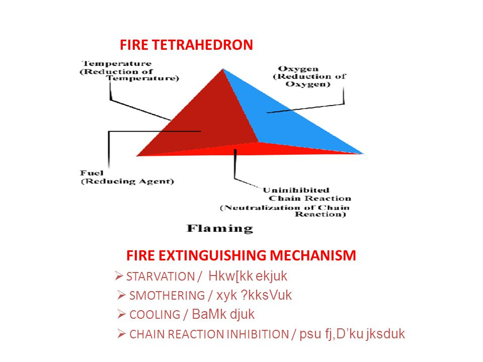 FIRE EXTINGUISHING MECHANISM