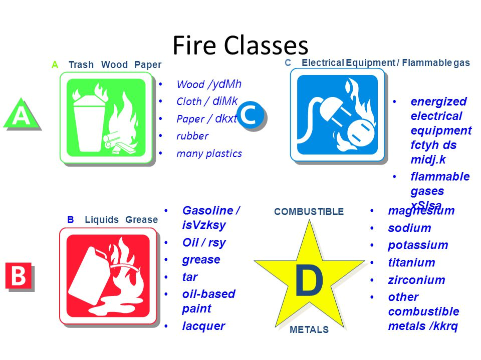 D Fire Classes Wood /ydMh Cloth / diMk Paper / dkxt