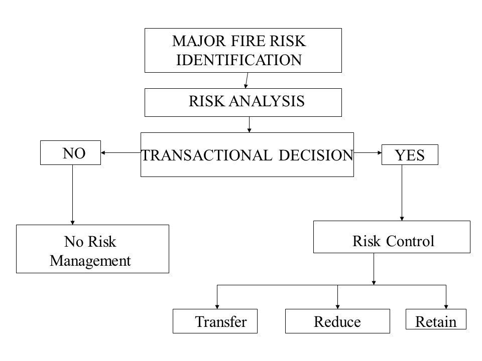 MAJOR FIRE RISK IDENTIFICATION