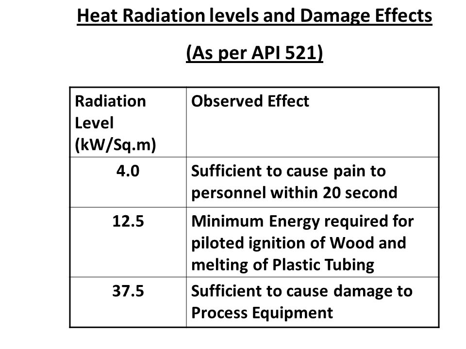Heat Radiation levels and Damage Effects
