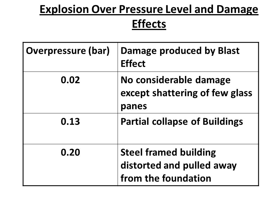 Explosion Over Pressure Level and Damage Effects