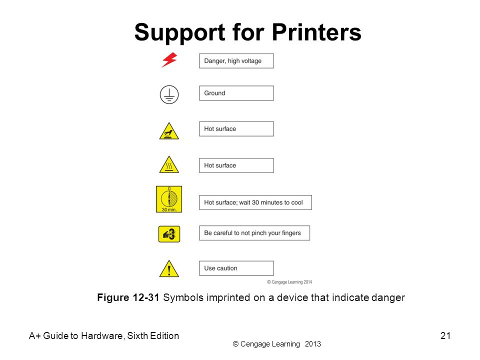 Support for Printers Figure 12-31 Symbols imprinted on a device that indicate danger.