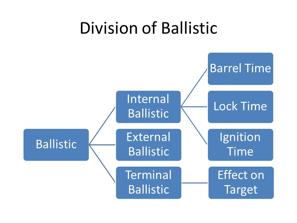 Division of Ballistic Ballistic Internal Ballistic Barrel Time