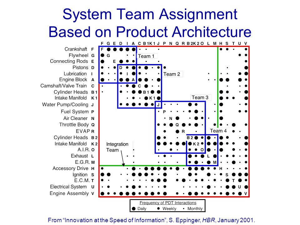 System Team Assignment Based on Product Architecture