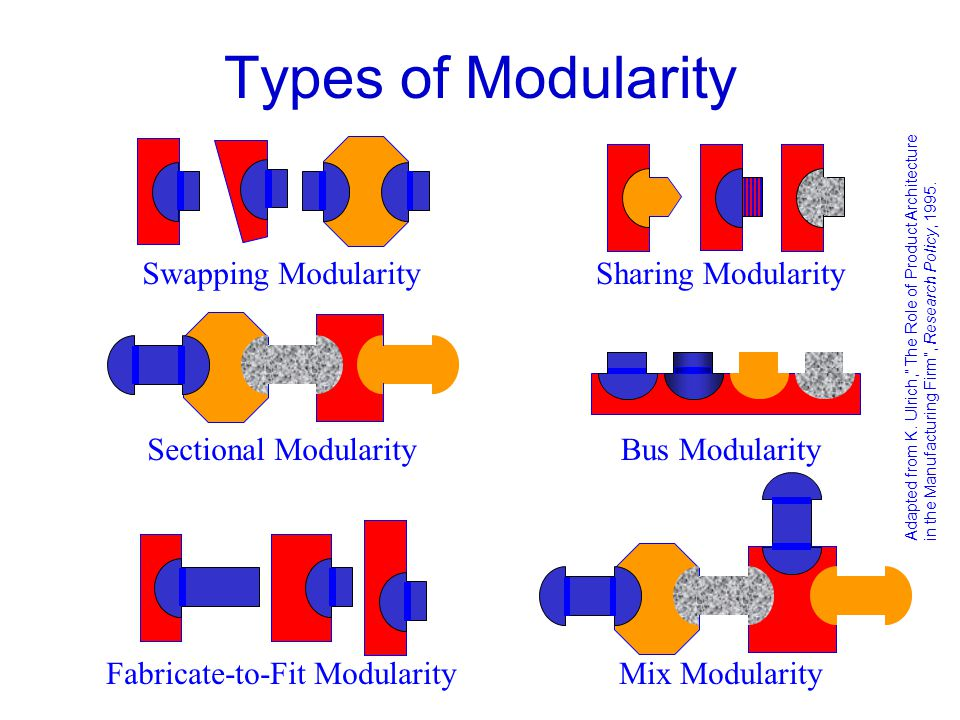 Fabricate-to-Fit Modularity