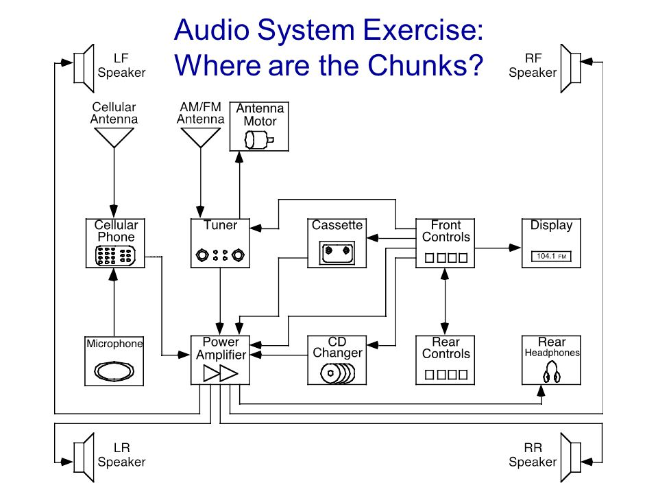 Audio System Exercise: Where are the Chunks