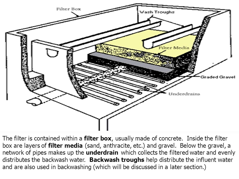 The filter is contained within a filter box, usually made of concrete