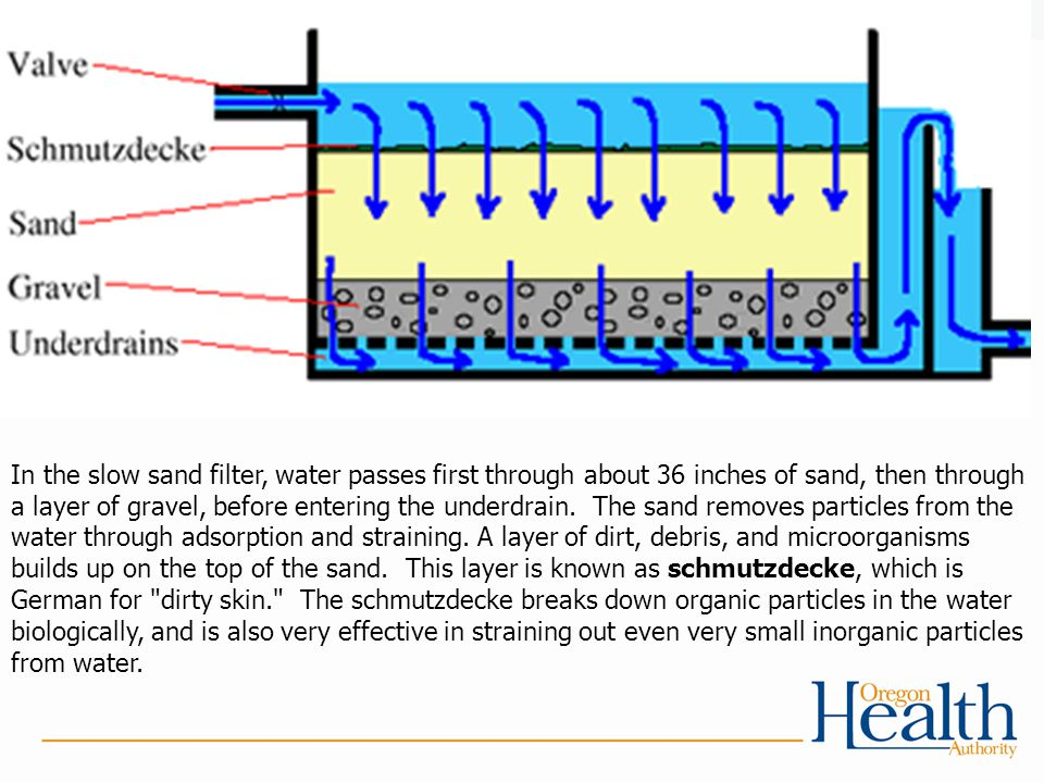 In the slow sand filter, water passes first through about 36 inches of sand, then through a layer of gravel, before entering the underdrain. The sand removes particles from the water through adsorption and straining.