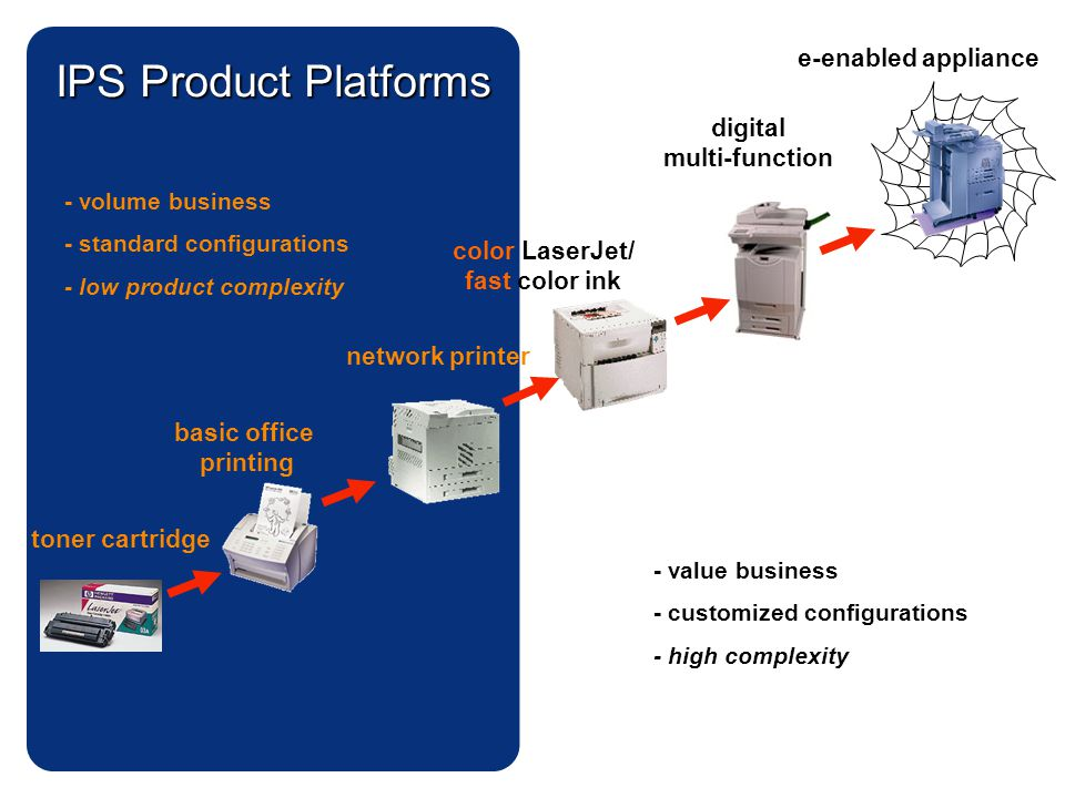 IPS Product Platforms e-enabled appliance digital multi-function