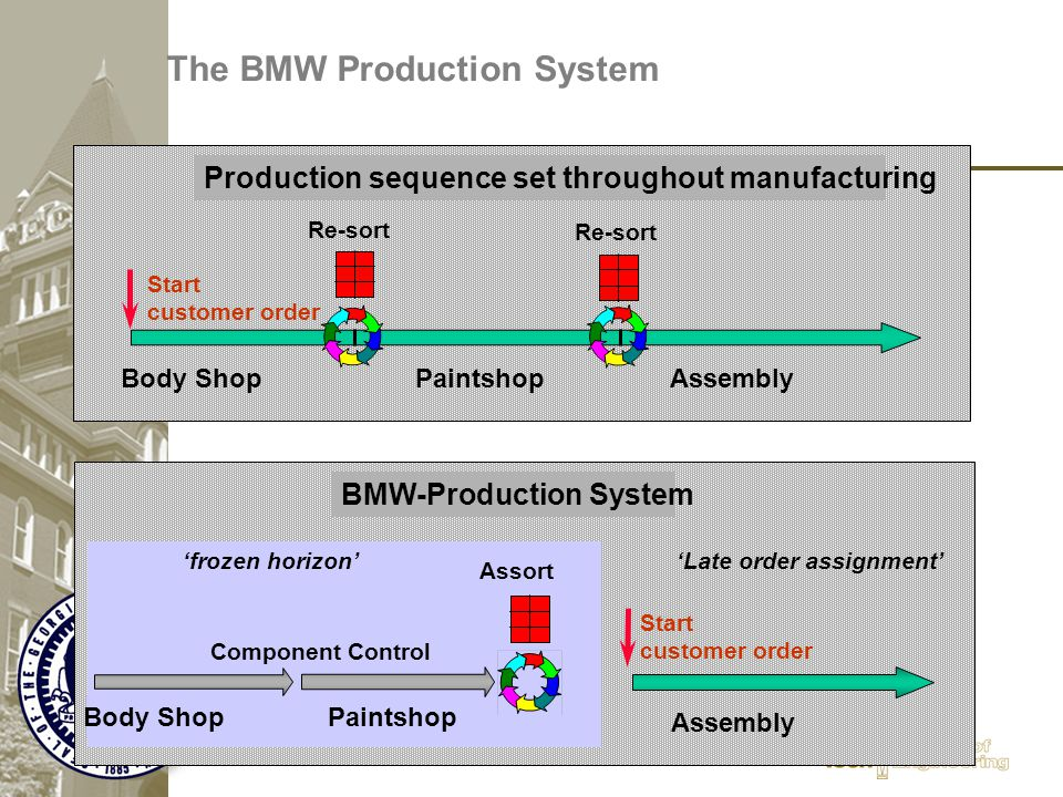 The BMW Production System