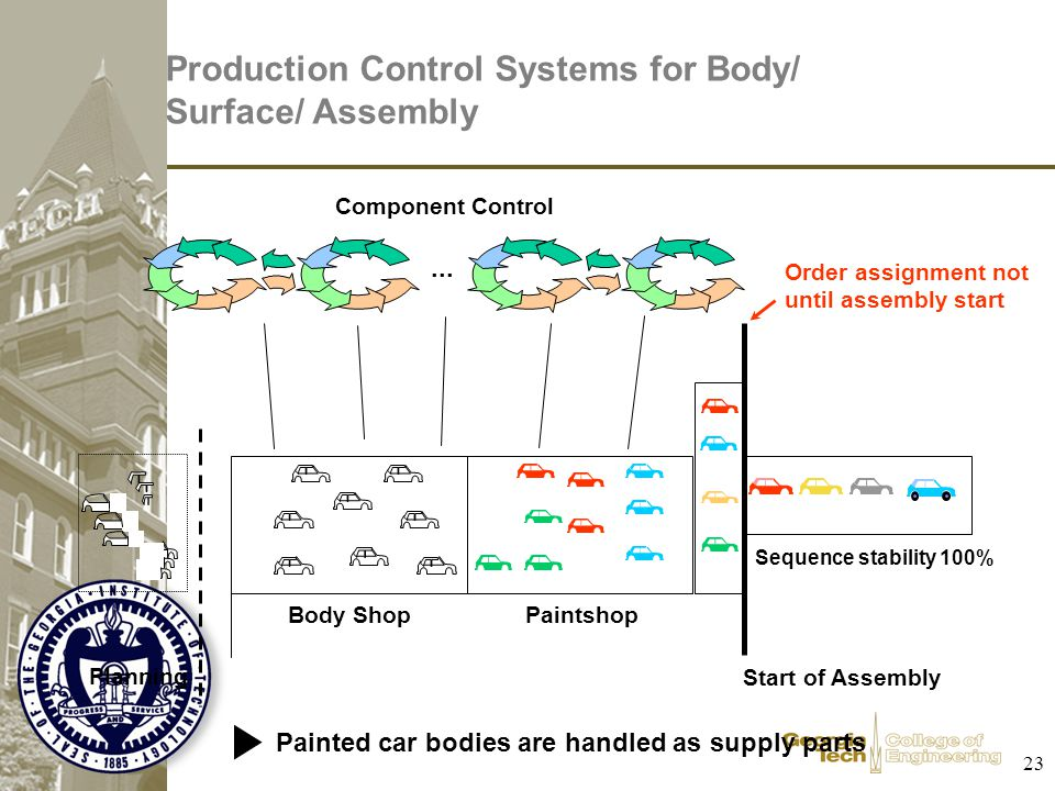 Production Control Systems for Body/ Surface/ Assembly