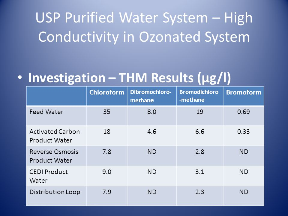 Usp Ep Purified Water And Water For Injection Systems