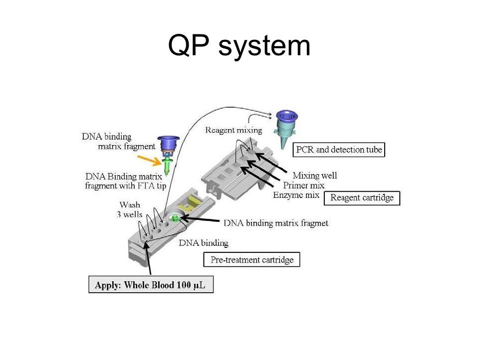 QP system