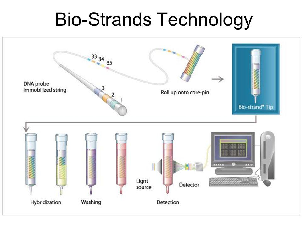 Bio-Strands Technology