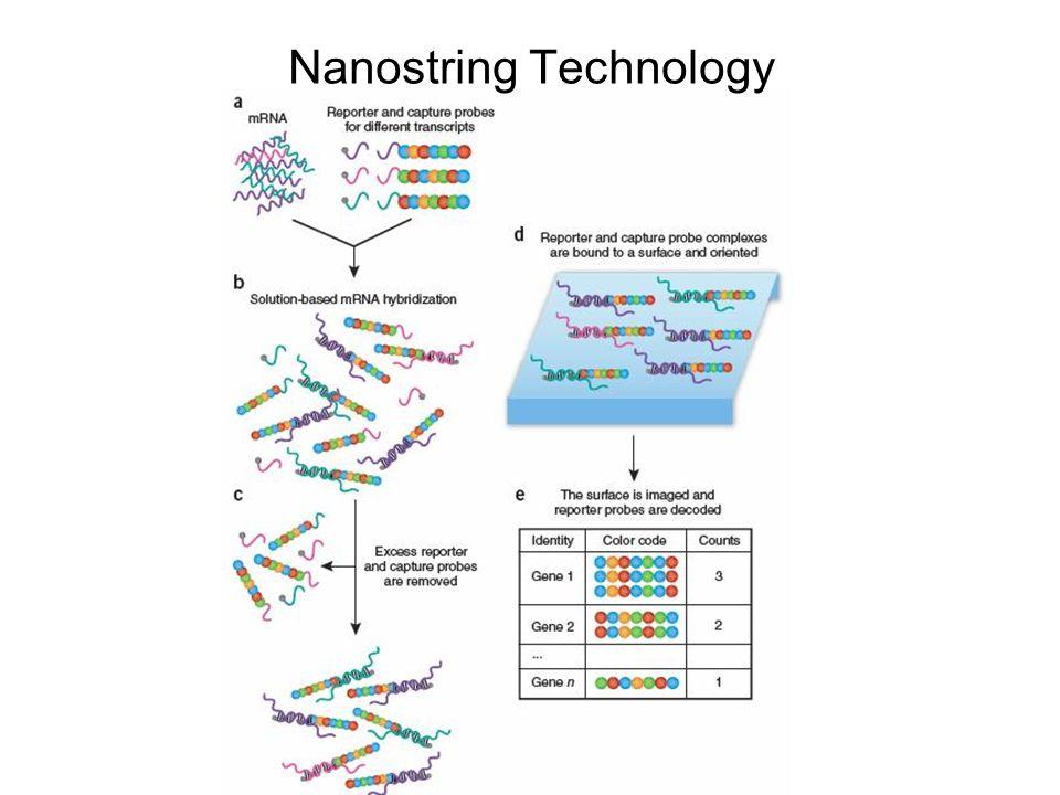 Nanostring Technology