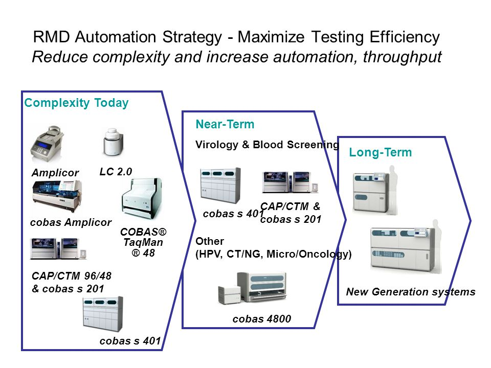 RMD Automation Strategy - Maximize Testing Efficiency Reduce complexity and increase automation, throughput