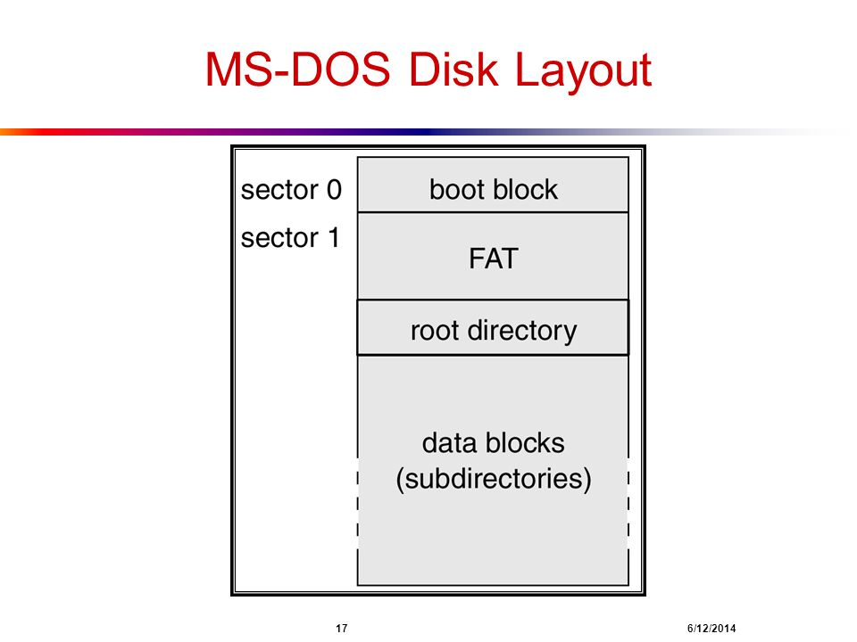 MS-DOS Disk Layout 17 4/1/2017