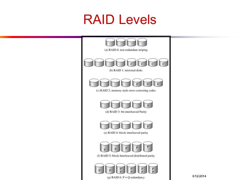 RAID Levels 23 4/1/2017