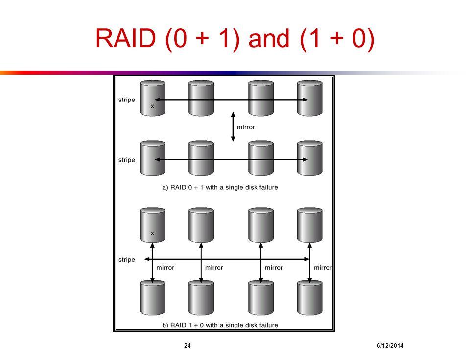 RAID (0 + 1) and (1 + 0) 24 4/1/2017