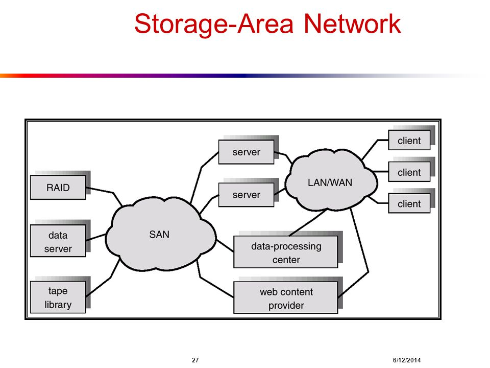 Storage-Area Network 27 4/1/2017