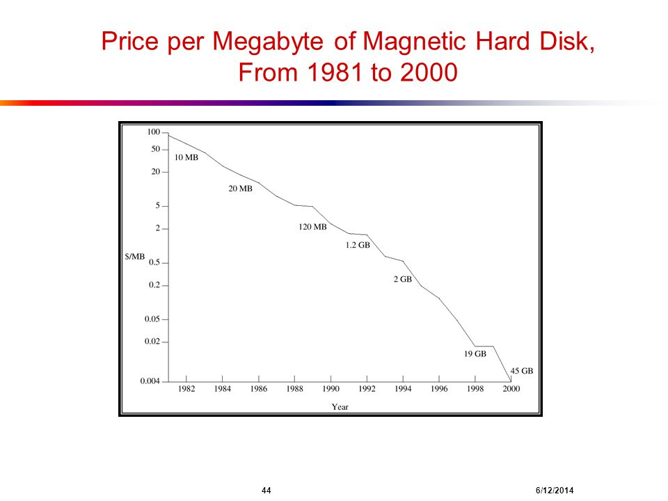 Price per Megabyte of Magnetic Hard Disk, From 1981 to 2000