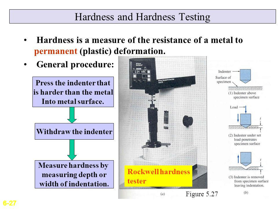 hardness testing and elastic plastic deformation of This type of deformation is irreversible however, an object in the plastic deformation range will first have undergone elastic deformation, which is reversible, so the object will return part way to its original shape.