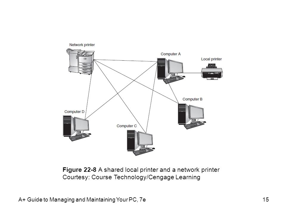 Figure 22-8 A shared local printer and a network printer