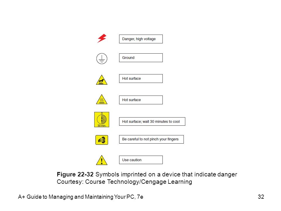 Figure Symbols imprinted on a device that indicate danger