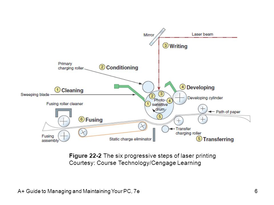 Figure 22-2 The six progressive steps of laser printing