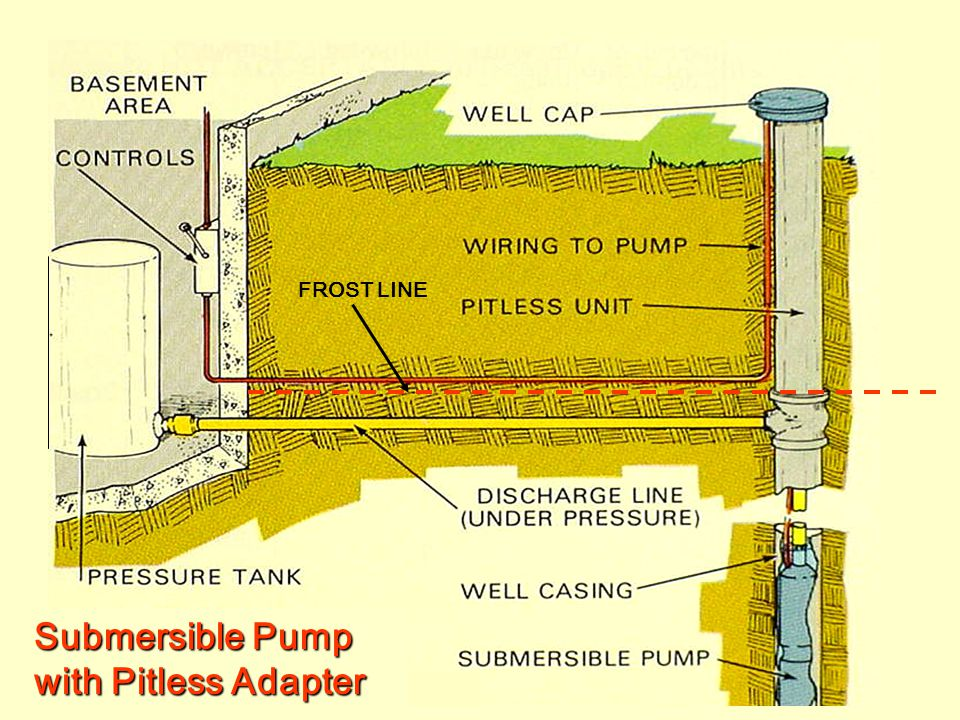 Submersible Pump with Pitless Adapter